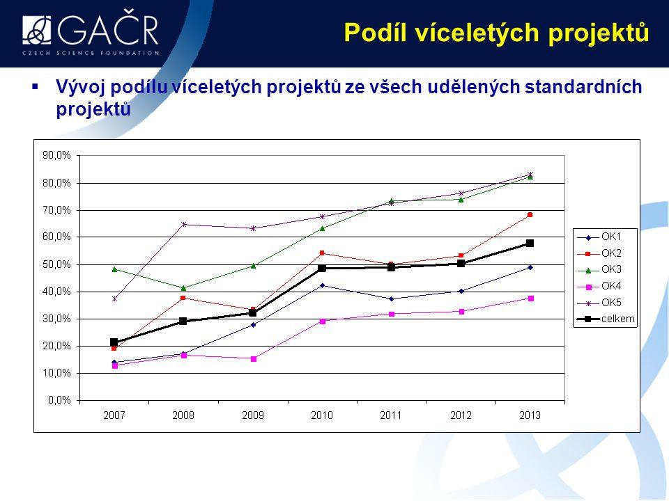 Podíl víceletých projektů  Vývoj podílu víceletých projektů ze všech udělených standardních projektů
