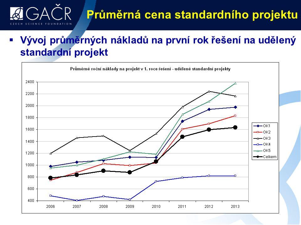 Průměrná cena standardního projektu  Vývoj průměrných nákladů na první rok řešení na udělený standardní projekt