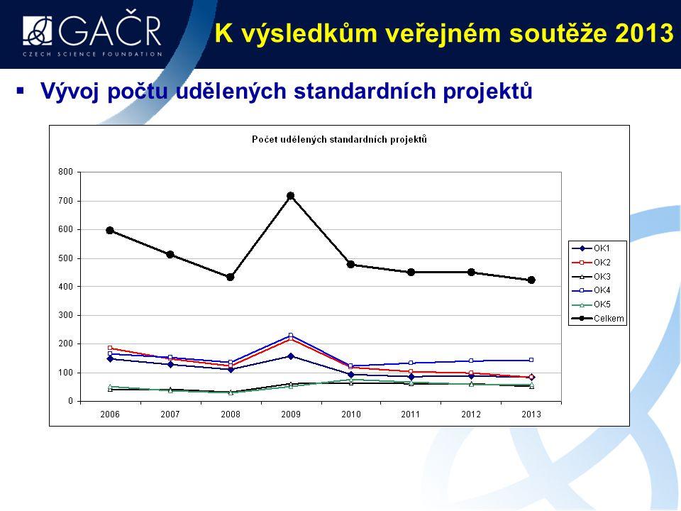 K výsledkům veřejném soutěže 2013  Vývoj počtu udělených standardních projektů