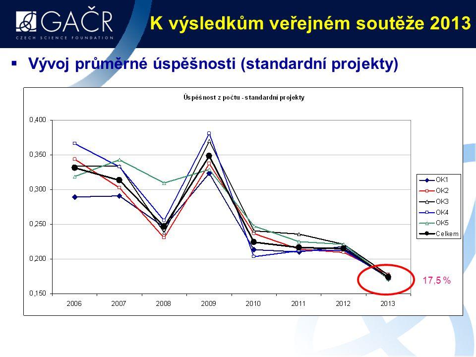 K výsledkům veřejném soutěže 2013  Vývoj průměrné úspěšnosti (standardní projekty) 17,5 %