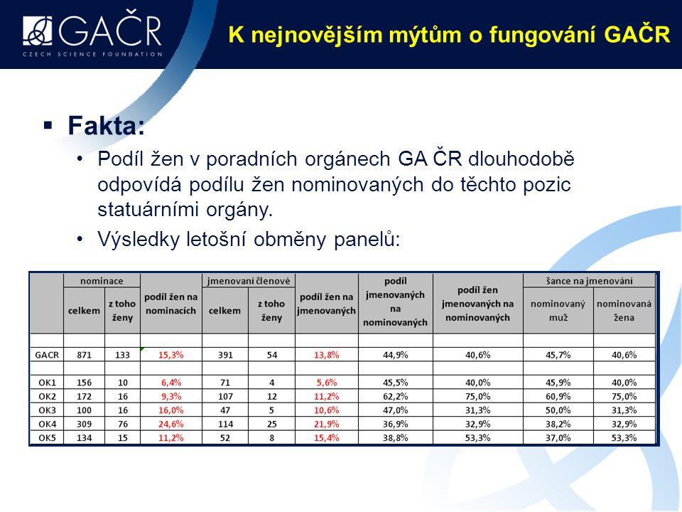 K nejnovějším mýtům o fungování GAČR  Fakta: Podíl žen v poradních orgánech GA ČR dlouhodobě odpovídá podílu žen nominovaných do těchto pozic statuárními orgány.