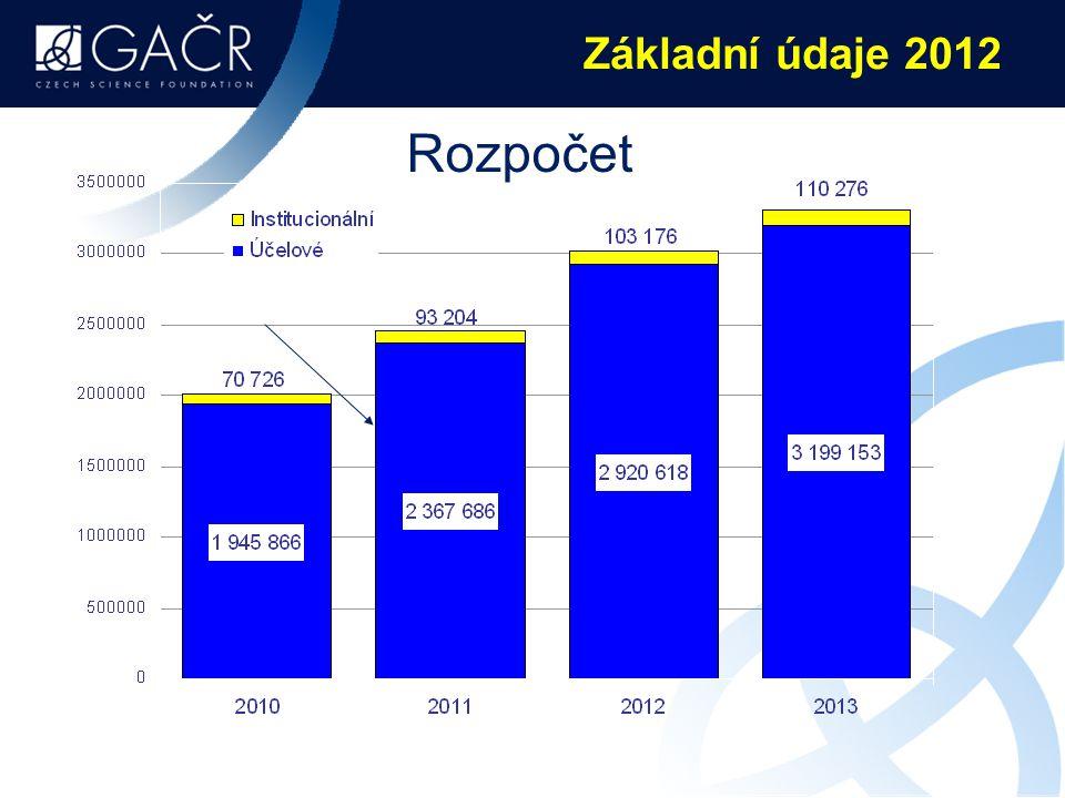 Průměrná cena standardního projektu  Vývoj průměrných nákladů za celou dobu řešení na podaný standardní projekt – GAČR celkem