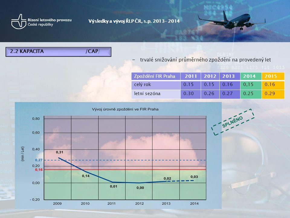 - trvalé snižování průměrného zpoždění na provedený let Zpoždění FIR Praha 20112012201320142015 celý rok0.15 0.160,150.16 letní sezóna0.300.260.270.250.29 Výsledky a vývoj ŘLP ČR, s.p.