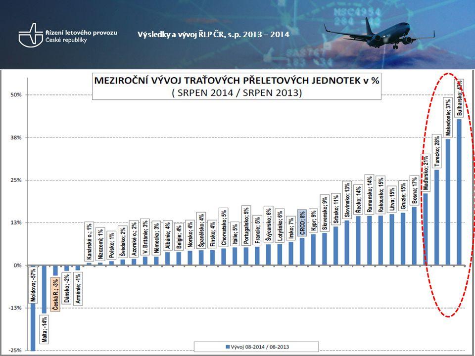 Výsledky a vývoj ŘLP ČR, s.p. 2013 - 2014