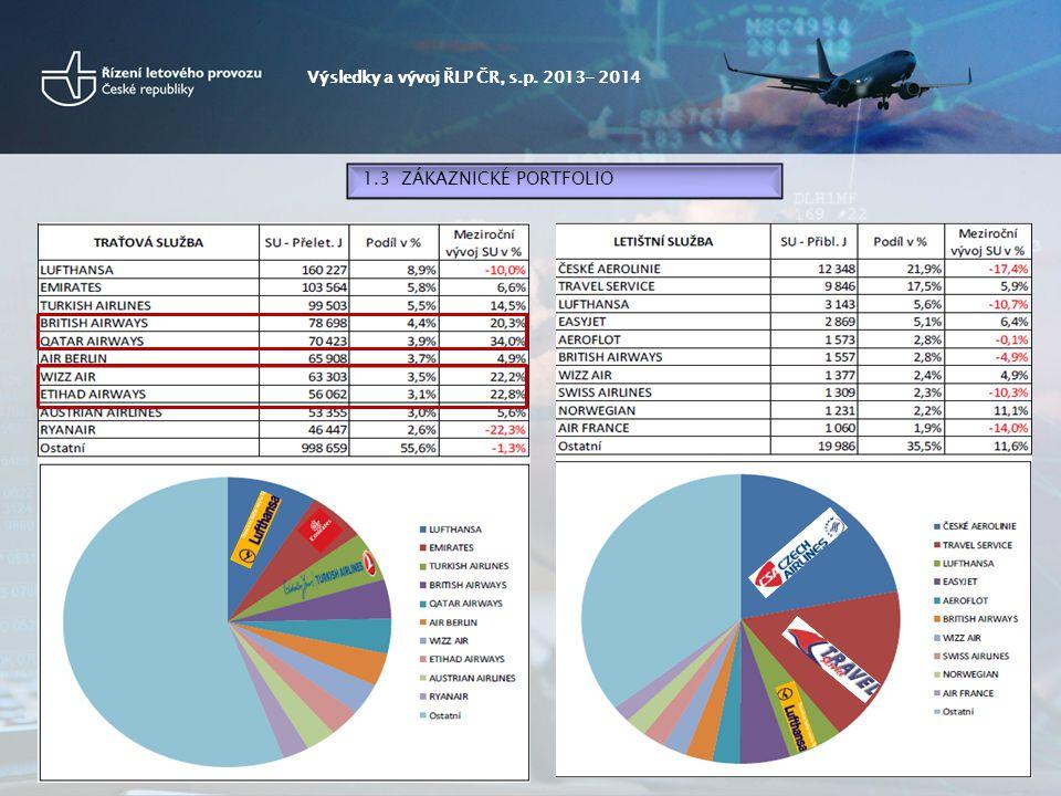 Výsledky a vývoj ŘLP ČR, s.p. 2013- 2014 1.3 ZÁKAZNICKÉ PORTFOLIO
