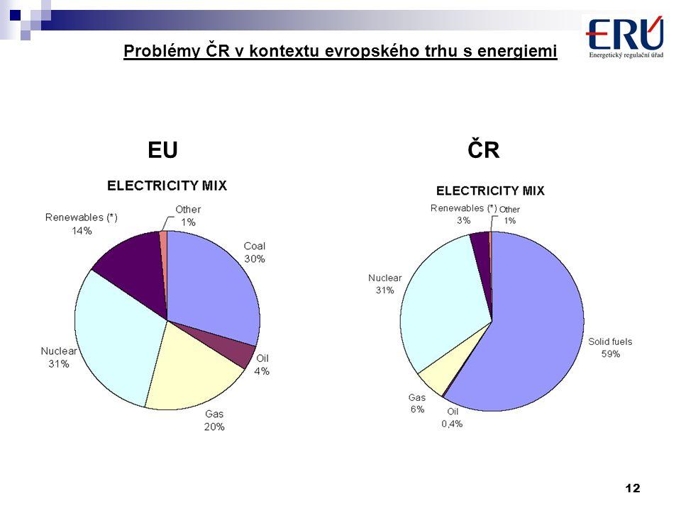 12 Problémy ČR v kontextu evropského trhu s energiemi EU ČR