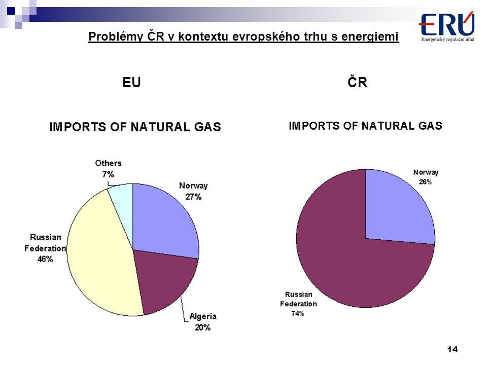 14 Problémy ČR v kontextu evropského trhu s energiemi EU ČR