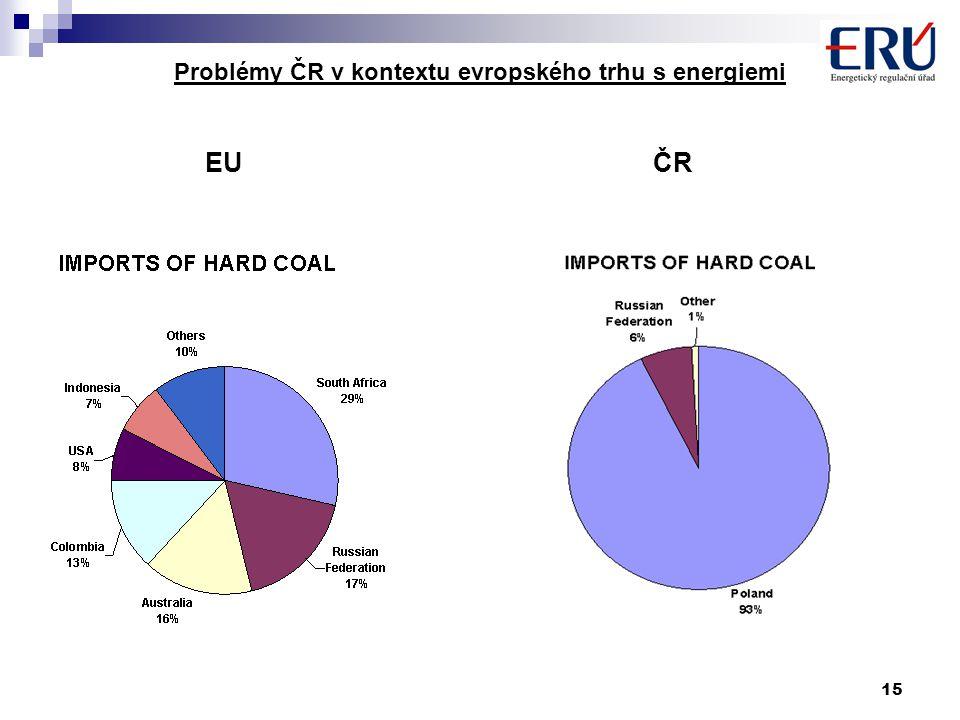 15 Problémy ČR v kontextu evropského trhu s energiemi EU ČR