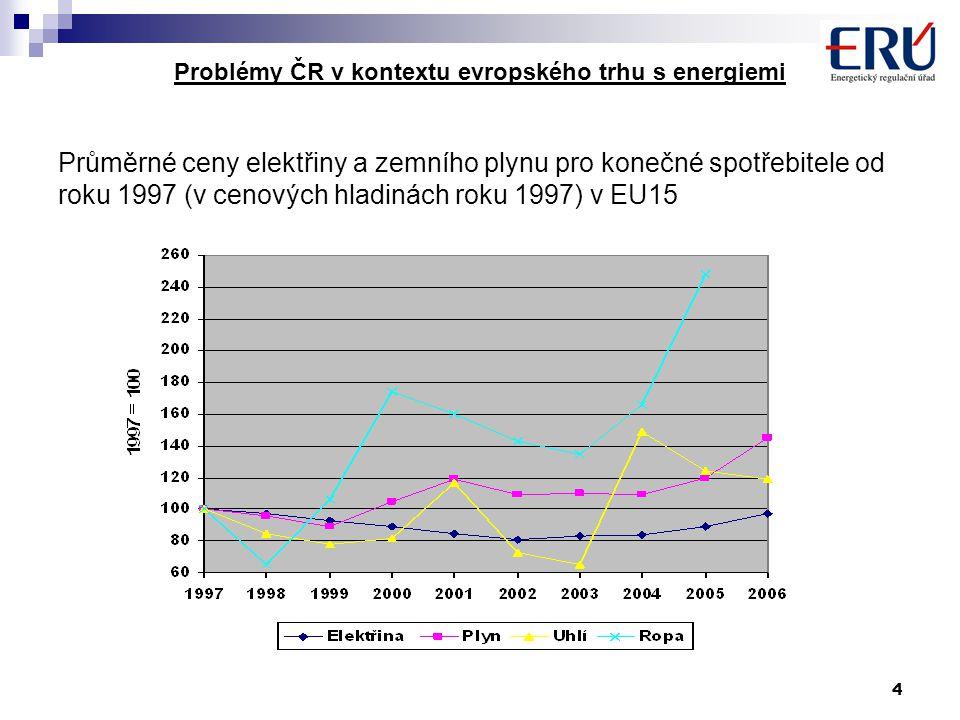 5 Problémy ČR v kontextu evropského trhu s energiemi 2.Vliv regulace v procesu liberalizace  CHZ → plně regulované ceny  zkušenosti z jednorázového otevření trhu postupného otevírání trhu (ČR)  plné otevření trhu → jen OZ → ČR - elektřina (cca 50% ceny tvoří silová elektřina) - plyn (cca 75% ceny tvoří ZP)  nespokojenost KZ (ČR + EU) → požadavek KZ na zavedení regulace → EU → posílení pravomocí národních regulátorů