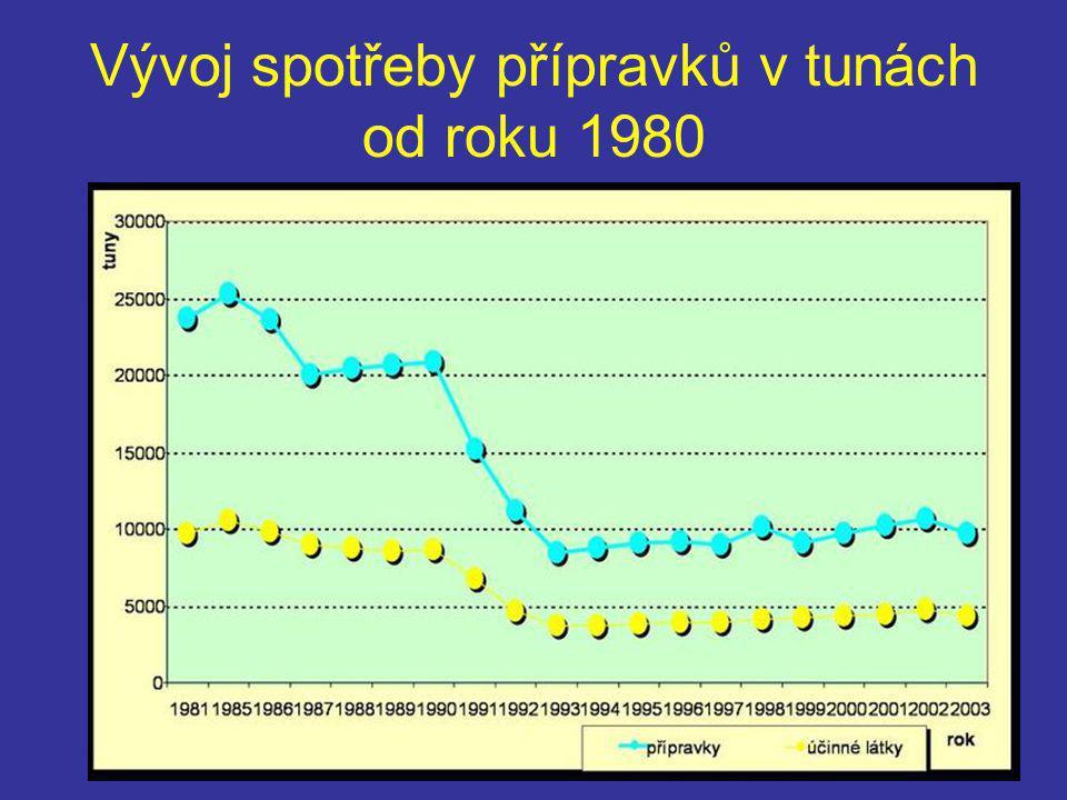 """v roce 1981 bylo 10tis tunami ošetřeno pouze 4 800 000 ha, v roce 2003 bylo ošetřeno přes 8 000 000 ha ošetřeno """"pouhými 4 300 tunami účinných látek."""