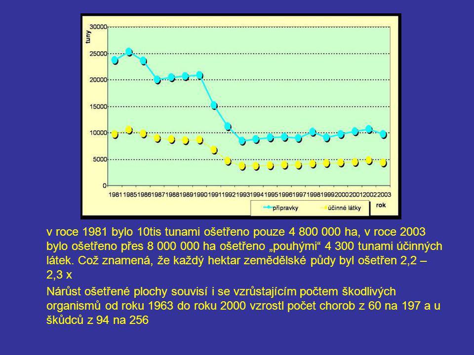 """v roce 1981 bylo 10tis tunami ošetřeno pouze 4 800 000 ha, v roce 2003 bylo ošetřeno přes 8 000 000 ha ošetřeno """"pouhými"""" 4 300 tunami účinných látek."""