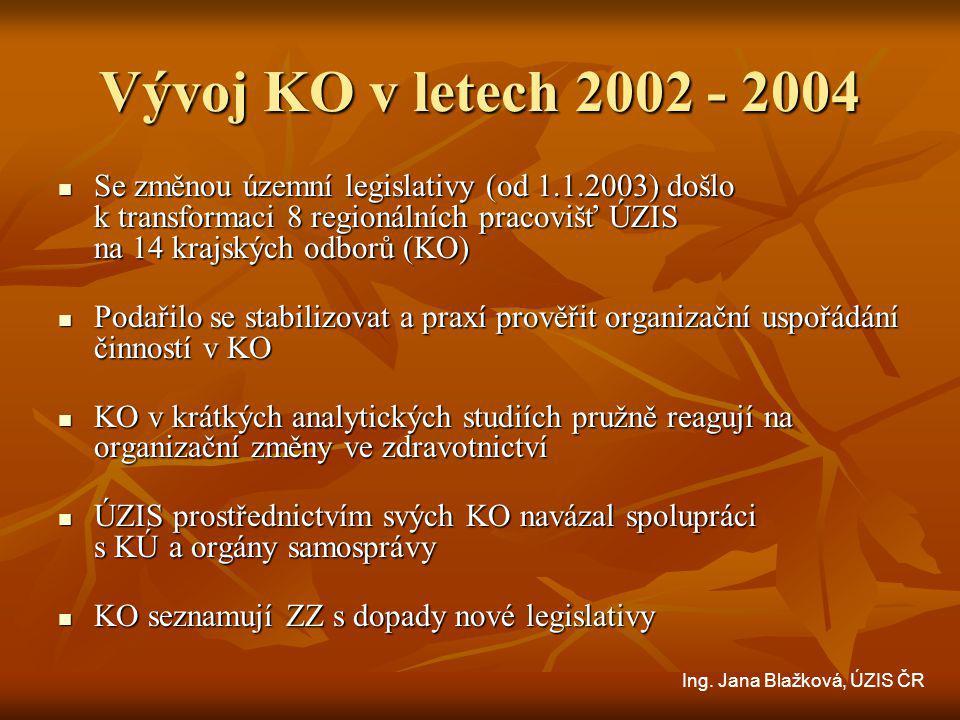 Vývoj KO v letech 2002 - 2004 Se změnou územní legislativy (od 1.1.2003) došlo k transformaci 8 regionálních pracovišť ÚZIS na 14 krajských odborů (KO) Se změnou územní legislativy (od 1.1.2003) došlo k transformaci 8 regionálních pracovišť ÚZIS na 14 krajských odborů (KO) Podařilo se stabilizovat a praxí prověřit organizační uspořádání činností v KO Podařilo se stabilizovat a praxí prověřit organizační uspořádání činností v KO KO v krátkých analytických studiích pružně reagují na organizační změny ve zdravotnictví KO v krátkých analytických studiích pružně reagují na organizační změny ve zdravotnictví ÚZIS prostřednictvím svých KO navázal spolupráci s KÚ a orgány samosprávy ÚZIS prostřednictvím svých KO navázal spolupráci s KÚ a orgány samosprávy KO seznamují ZZ s dopady nové legislativy KO seznamují ZZ s dopady nové legislativy Ing.