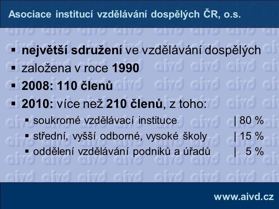  od roku 2011 ve vlastních prostorách v centru Prahy www.aivd.cz Asociace institucí vzdělávání dospělých ČR, o.s.