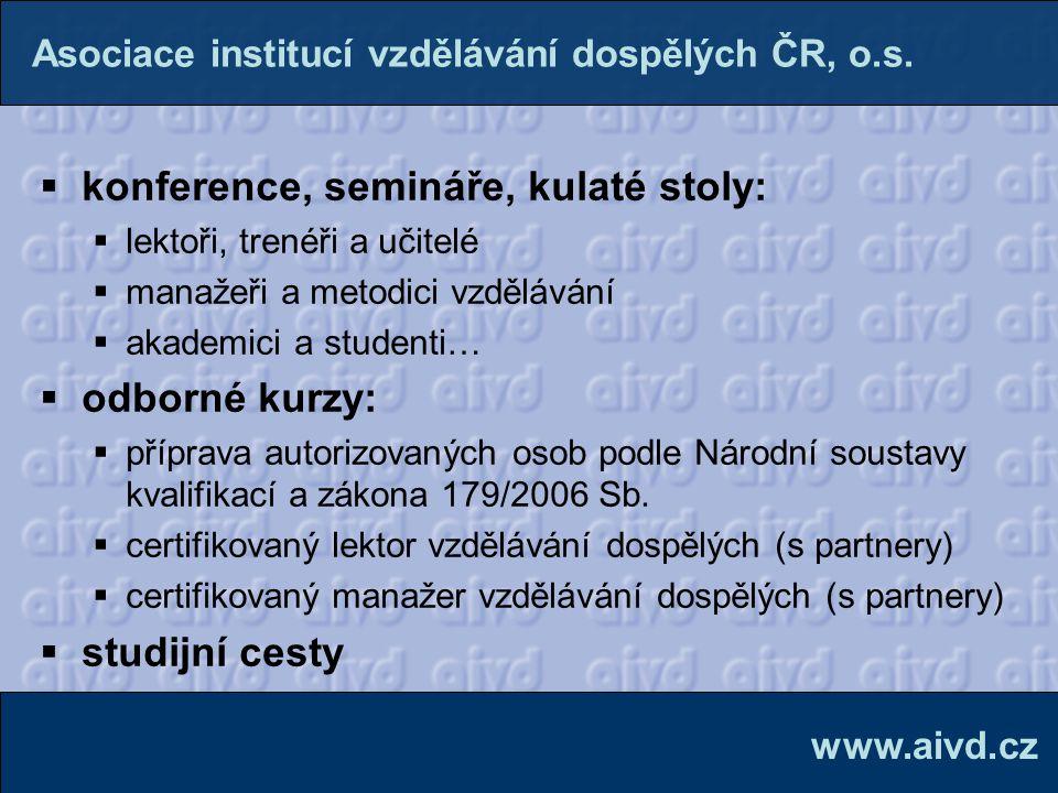  Kontakty:  PhDr.Zdeněk Palán, Ph.D.| prezident  Mgr.