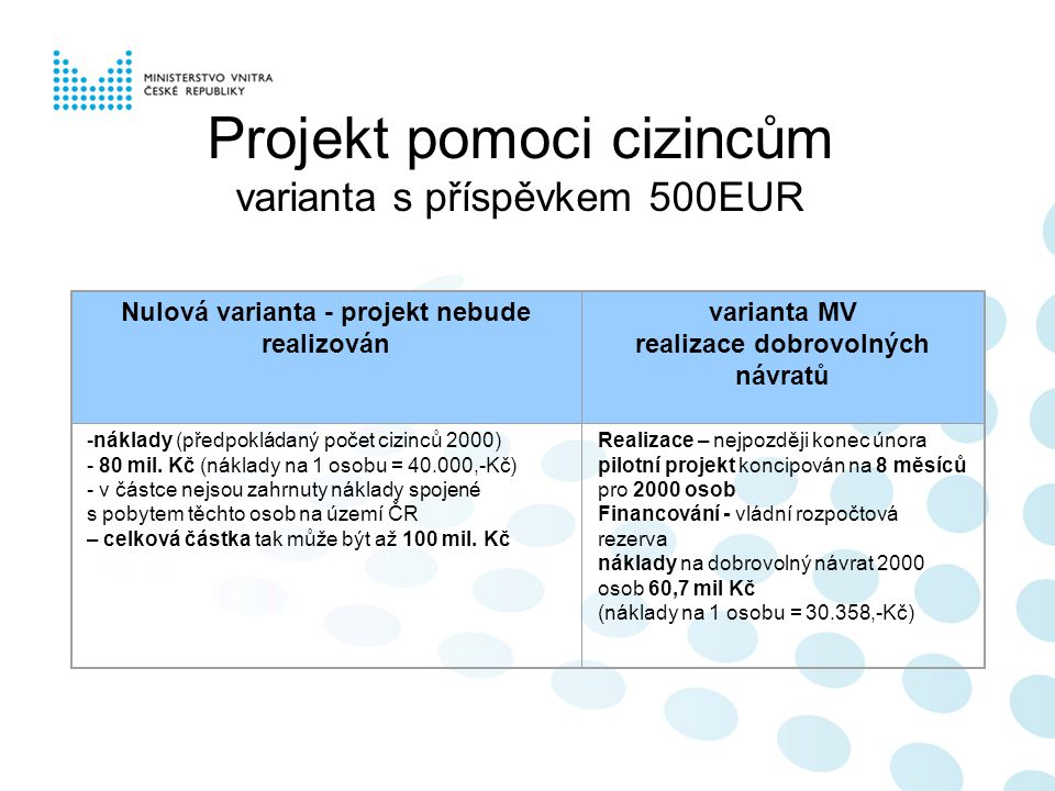 Projekt pomoci cizincům varianta s příspěvkem 500EUR Nulová varianta - projekt nebude realizován varianta MV realizace dobrovolných návratů -náklady (