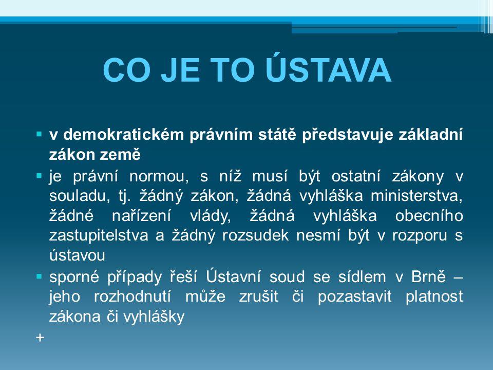 CO JE TO ÚSTAVA  v demokratickém právním státě představuje základní zákon země  je právní normou, s níž musí být ostatní zákony v souladu, tj. žádný