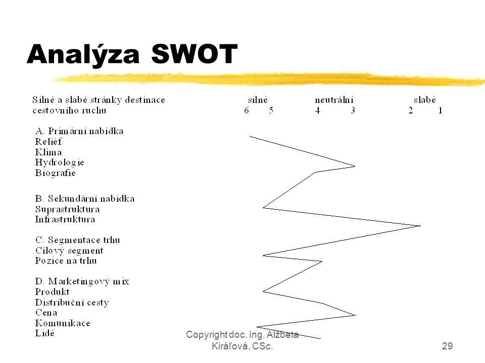 Copyright doc. Ing. Alžbeta Kiráľová, CSc.29 Analýza SWOT