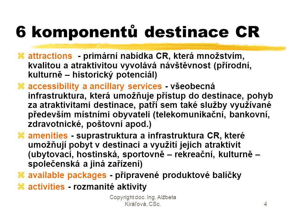 Copyright doc. Ing. Alžbeta Kiráľová, CSc.4 6 komponentů destinace CR zattractions - primární nabídka CR, která množstvím, kvalitou a atraktivitou vyv