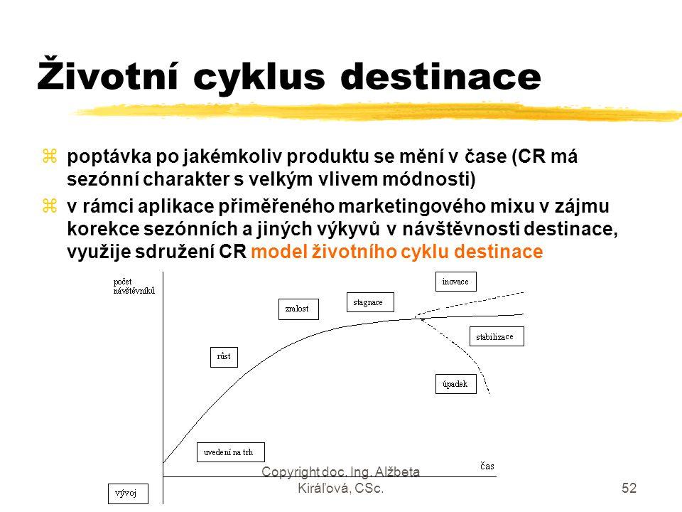 Copyright doc. Ing. Alžbeta Kiráľová, CSc.52 Životní cyklus destinace zpoptávka po jakémkoliv produktu se mění v čase (CR má sezónní charakter s velký