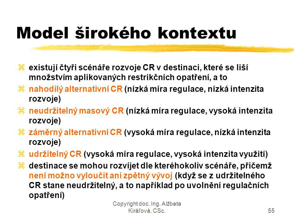 Copyright doc. Ing. Alžbeta Kiráľová, CSc.55 Model širokého kontextu zexistují čtyři scénáře rozvoje CR v destinaci, které se liší množstvím aplikovan