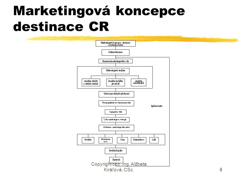 Copyright doc. Ing. Alžbeta Kiráľová, CSc.8 Marketingová koncepce destinace CR