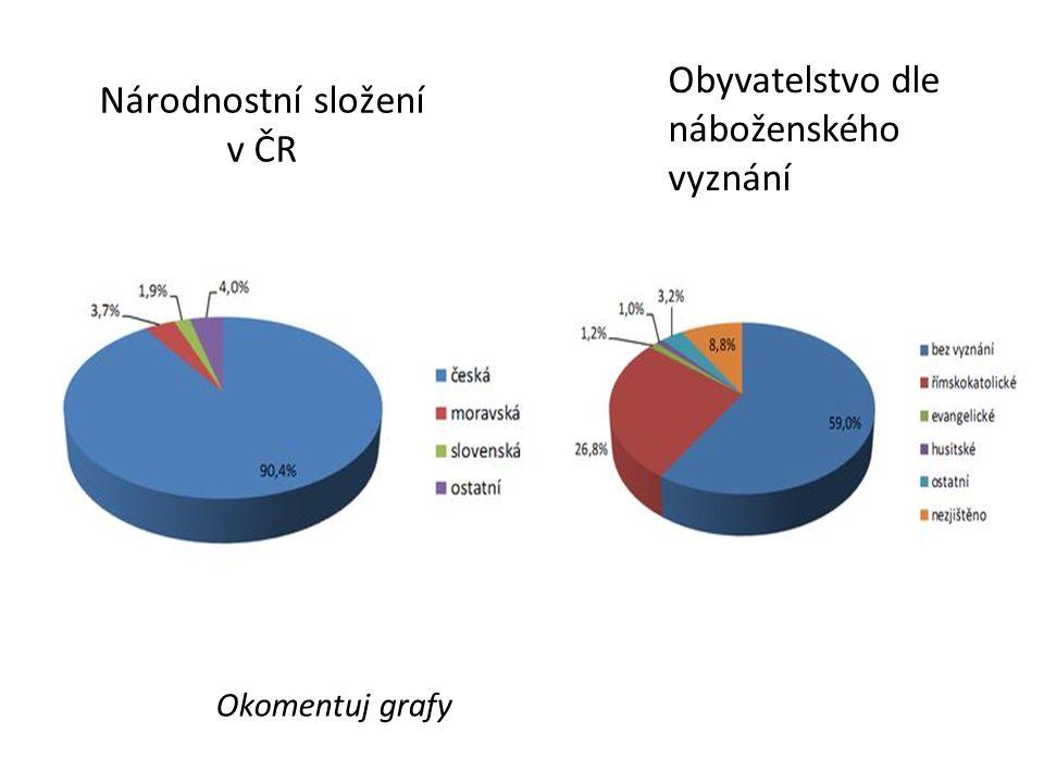 Národnostní složení v ČR Obyvatelstvo dle náboženského vyznání Okomentuj grafy