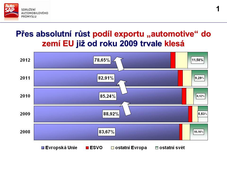 """Přes absolutní růst podíl exportu """"automotive do zemí EU již od roku 2009 trvale klesá 1"""