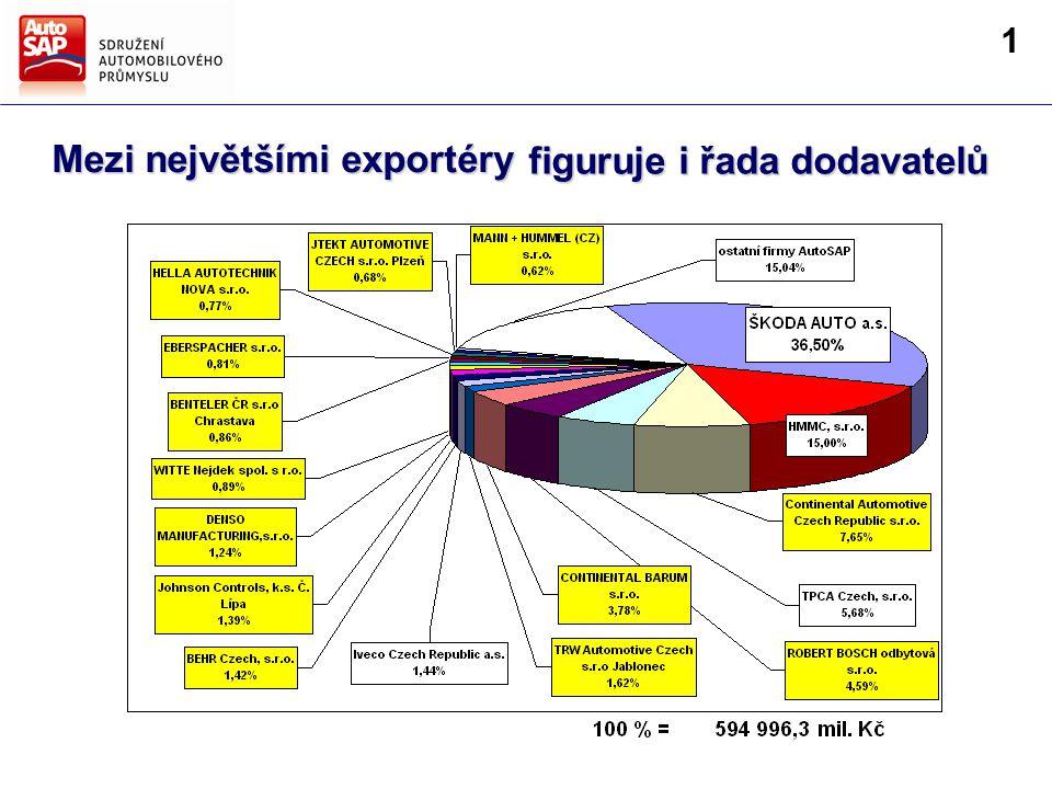 Mezi největšími exportéry figuruje i řada dodavatelů 1