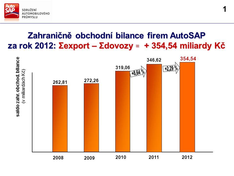 Zahraničně obchodní bilance firem AutoSAP 2008 2009 20112010 262,81 272,26 319,06 346,62 saldo zahr.