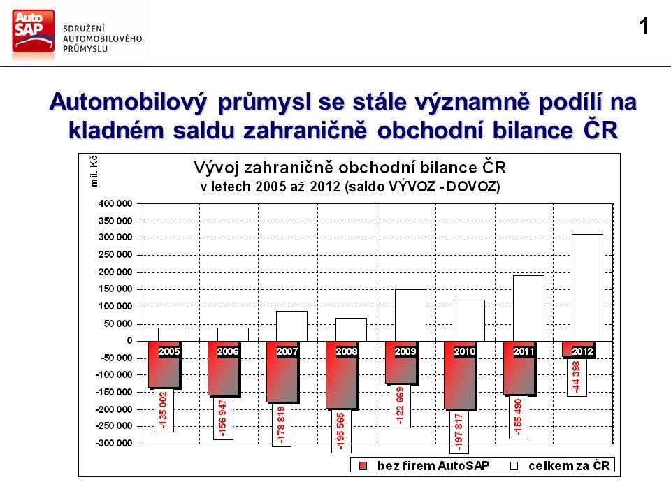 Směry hlavních činností AutoSAP Strategie AutoSAP pro další období Automobilový průmysl se stále významně podílí na kladném saldu zahraničně obchodní bilance ČR 1