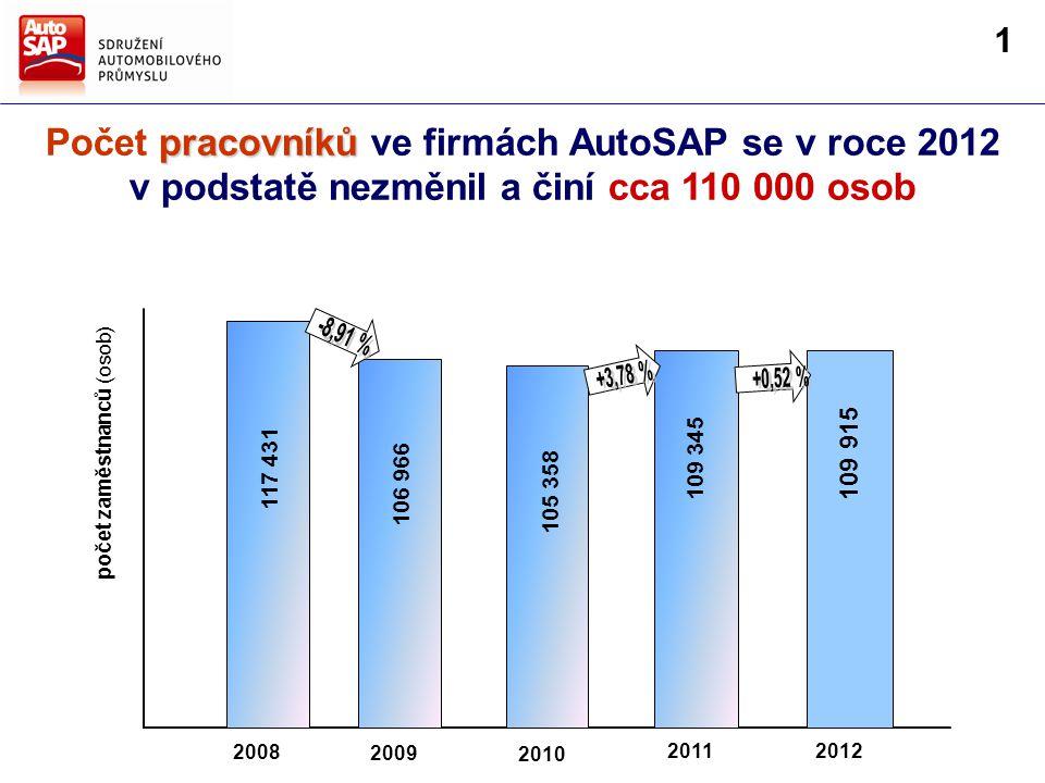 pracovníků Počet pracovníků ve firmách AutoSAP se v roce 2012 v podstatě nezměnil a činí cca 110 000 osob 2009 2010 20122011 2008 109 915 117 431 106 966 105 358 109 345 počet zaměstnanců (osob) 1