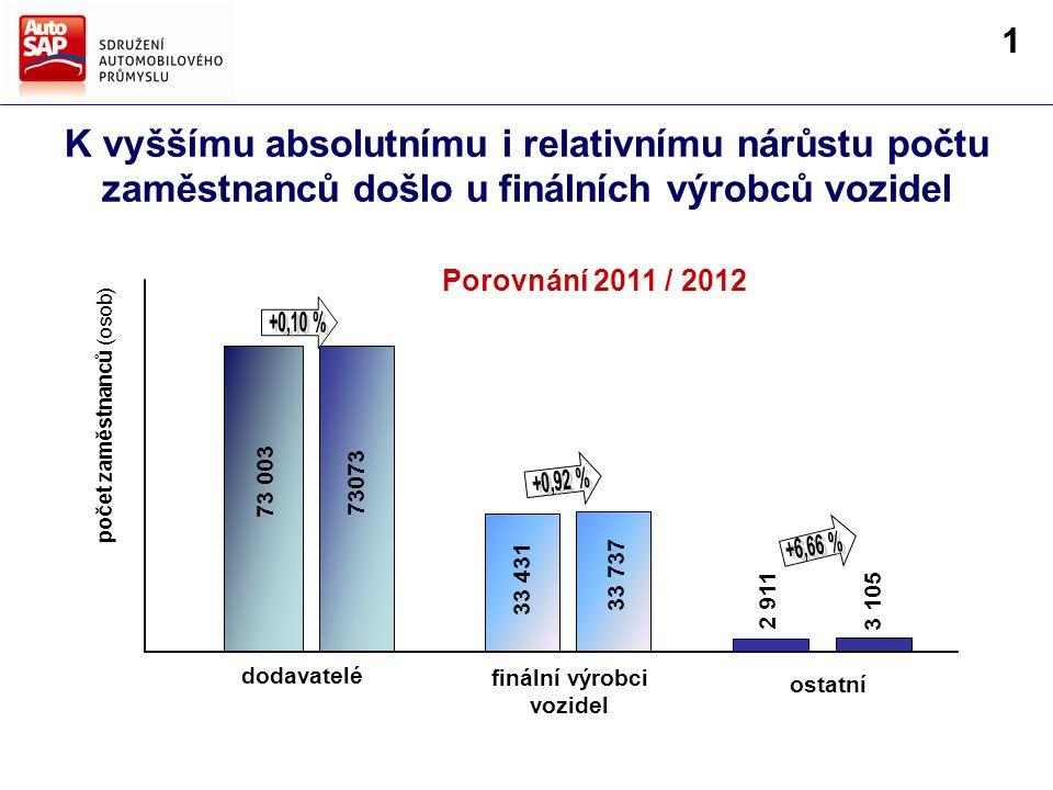 K vyššímu absolutnímu i relativnímu nárůstu počtu zaměstnanců došlo u finálních výrobců vozidel finální výrobci vozidel ostatní dodavatelé 73 003 73073 33 431 33 737 2 911 počet zaměstnanců (osob) 3 105 Porovnání 2011 / 2012 1
