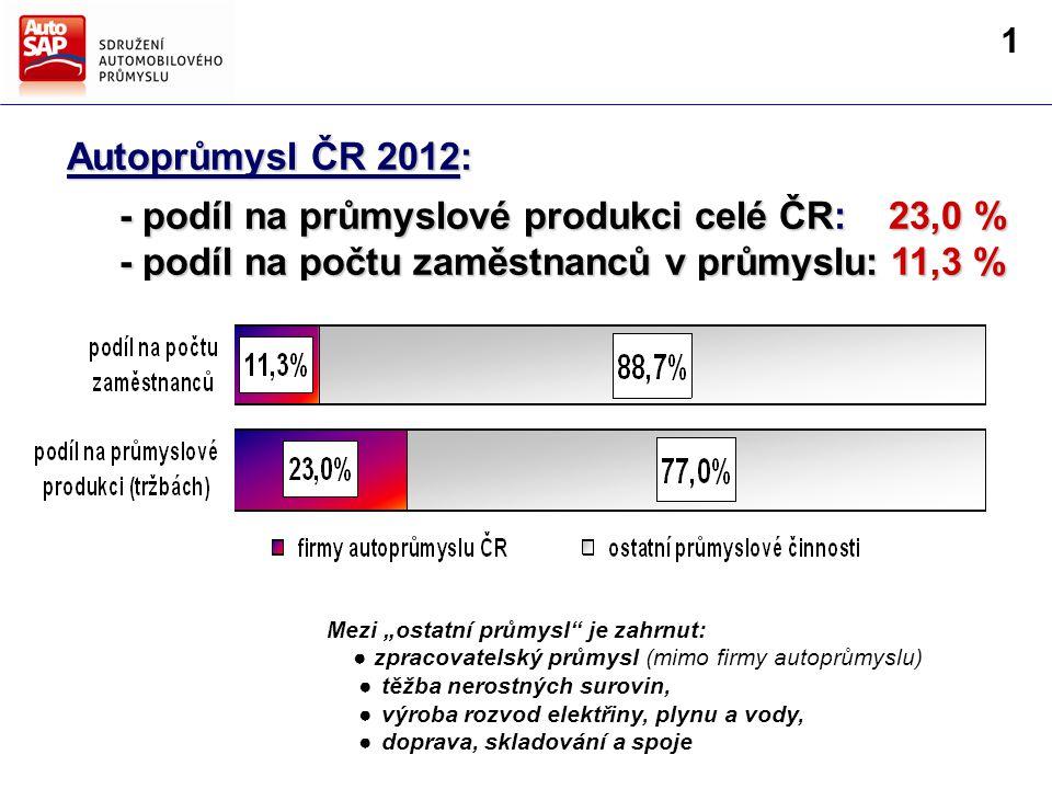 """Mezi """"ostatní průmysl je zahrnut: ● zpracovatelský průmysl (mimo firmy autoprůmyslu) ● těžba nerostných surovin, ● výroba rozvod elektřiny, plynu a vody, ● doprava, skladování a spoje firmy AutoSAP 19,0 % Autoprůmysl ČR 2012: - podíl na průmyslové produkci celé ČR: 23,0 % - podíl na průmyslové produkci celé ČR: 23,0 % - podíl na počtu zaměstnanců v průmyslu: 11,3 % - podíl na počtu zaměstnanců v průmyslu: 11,3 % 1"""
