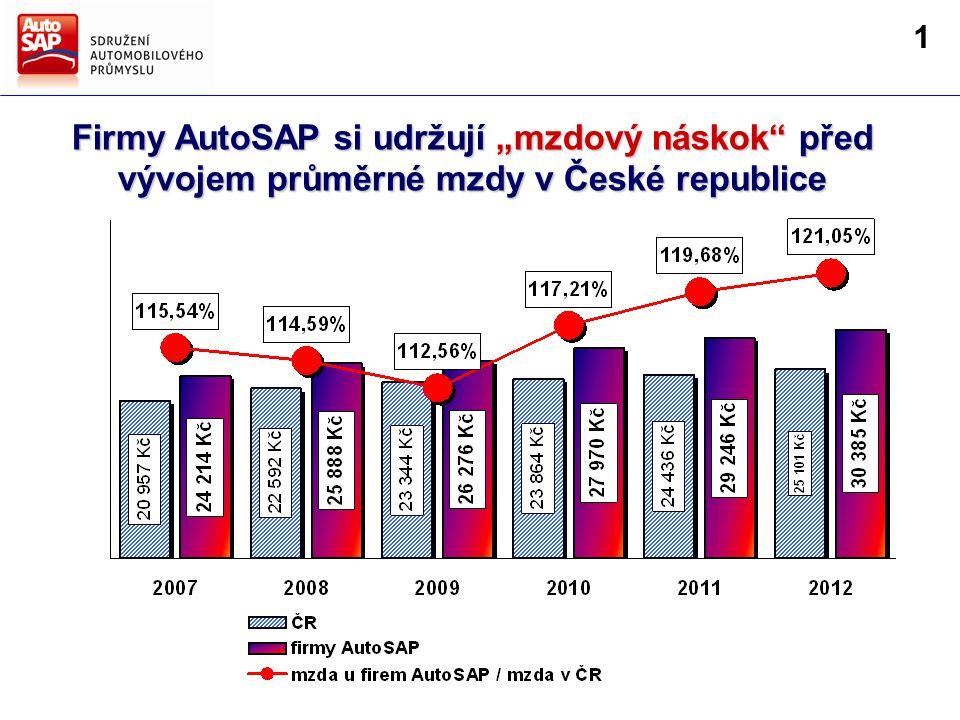 """Firmy AutoSAP si udržují """"mzdový náskok před vývojem průměrné mzdy v České republice 1"""