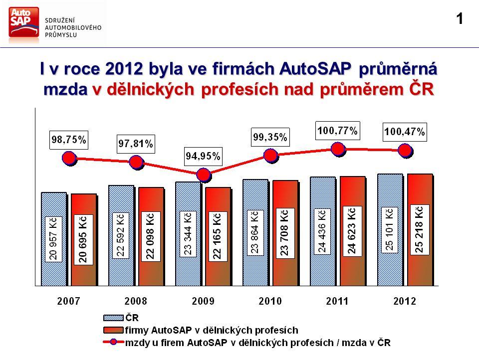 I v roce 2012 byla ve firmách AutoSAP průměrná mzda v dělnických profesích nad průměrem ČR 1