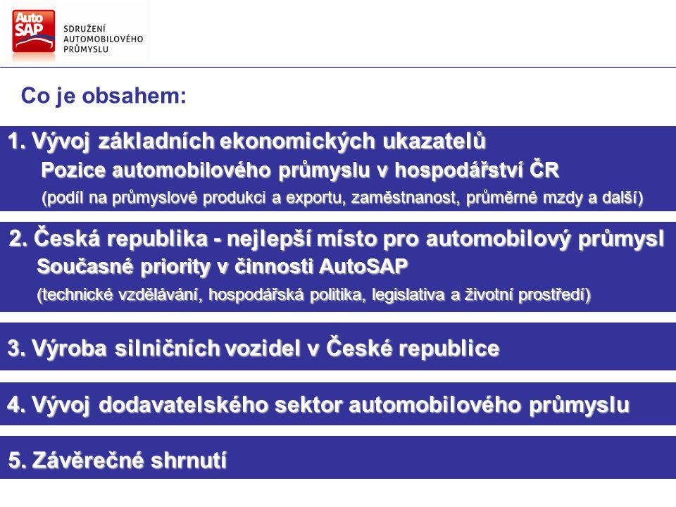1. Vývoj základních ekonomických ukazatelů Pozice automobilového průmyslu v hospodářství ČR Pozice automobilového průmyslu v hospodářství ČR (podíl na