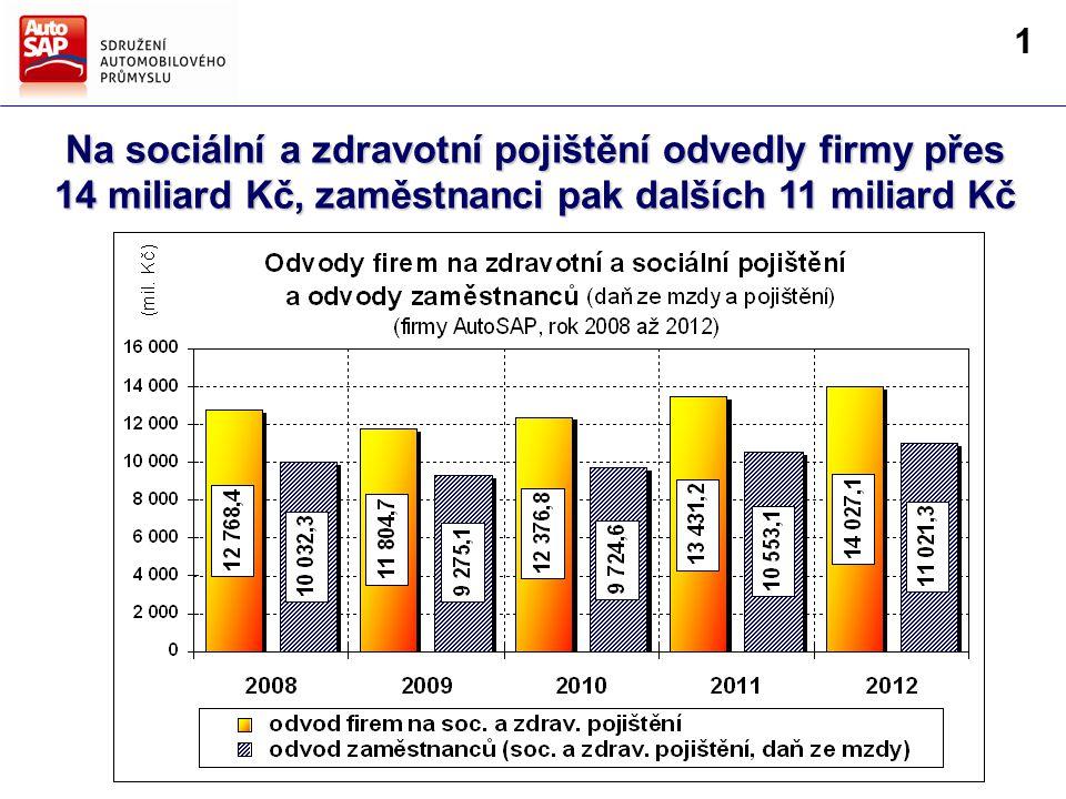 Směry hlavních činností AutoSAP Strategie AutoSAP pro další období Na sociální a zdravotní pojištění odvedly firmy přes 14 miliard Kč, zaměstnanci pak dalších 11 miliard Kč 1