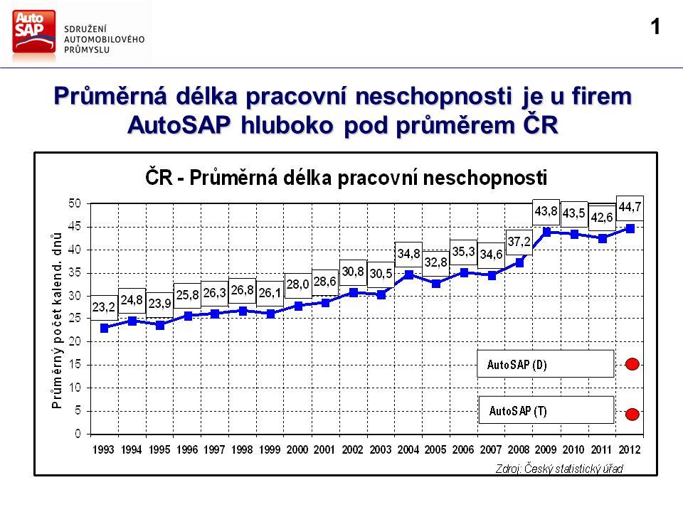 Směry hlavních činností AutoSAP Strategie AutoSAP pro další období Průměrná délka pracovní neschopnosti je u firem AutoSAP hluboko pod průměrem ČR 1