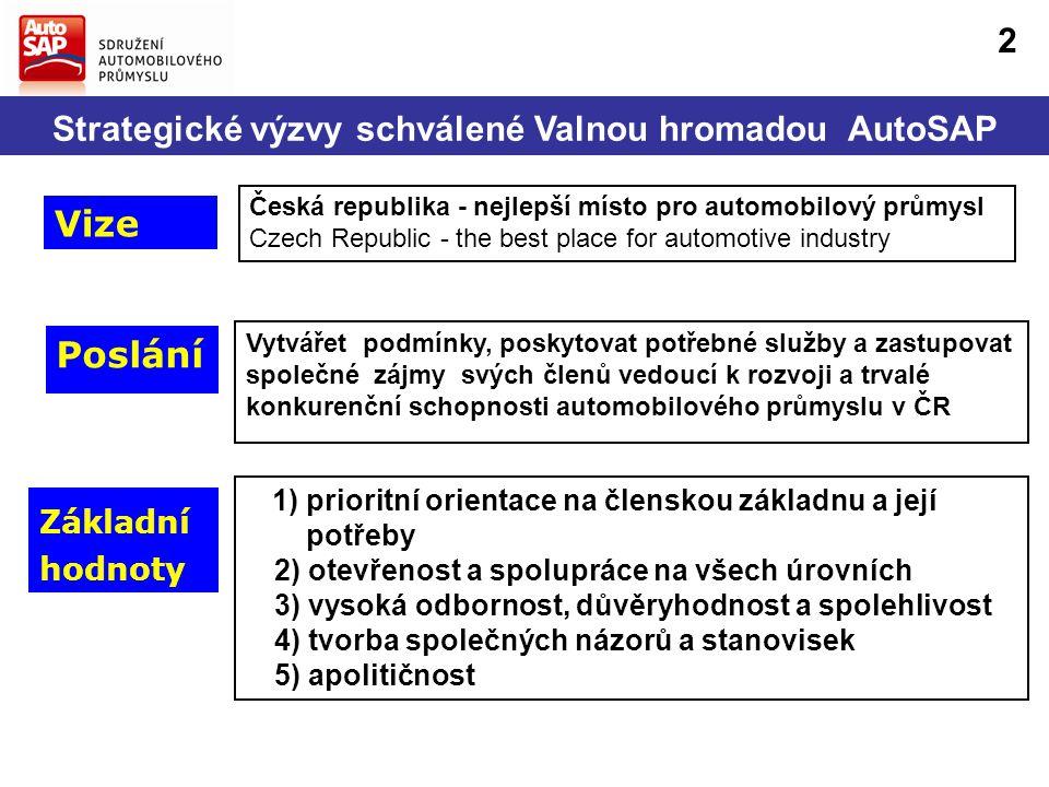 Strategické výzvy schválené Valnou hromadou AutoSAP Poslání Vytvářet podmínky, poskytovat potřebné služby a zastupovat společné zájmy svých členů vedoucí k rozvoji a trvalé konkurenční schopnosti automobilového průmyslu v ČR Vize Česká republika - nejlepší místo pro automobilový průmysl Czech Republic - the best place for automotive industry Základní hodnoty 1) prioritní orientace na členskou základnu a její potřeby 2) otevřenost a spolupráce na všech úrovních 3) vysoká odbornost, důvěryhodnost a spolehlivost 4) tvorba společných názorů a stanovisek 5) apolitičnost 2