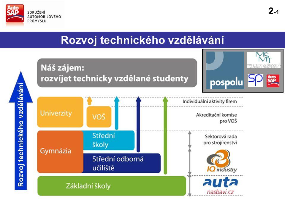 Rozvoj technického vzdělávání 2 -1