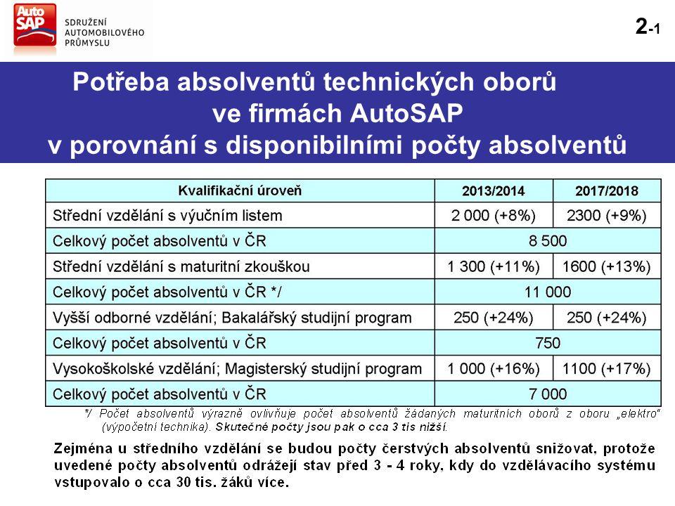 Potřeba absolventů technických oborů ve firmách AutoSAP v porovnání s disponibilními počty absolventů 2 -1