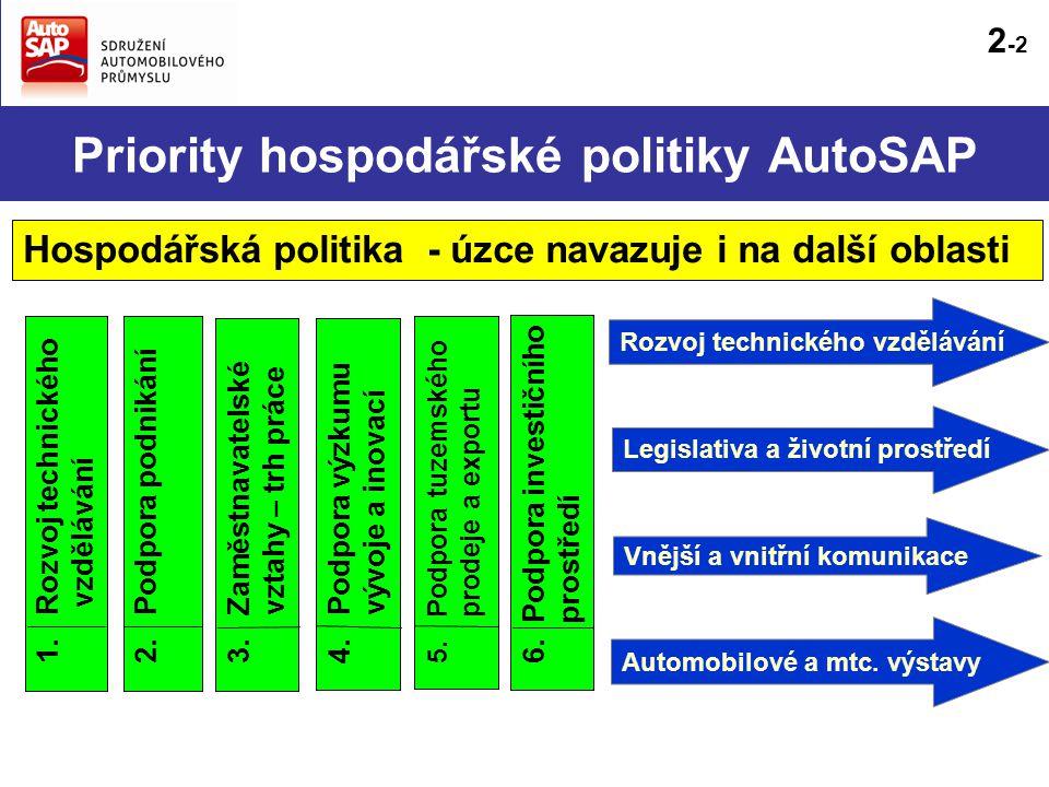 Priority hospodářské politiky AutoSAP 2. Podpora podnikání 4.