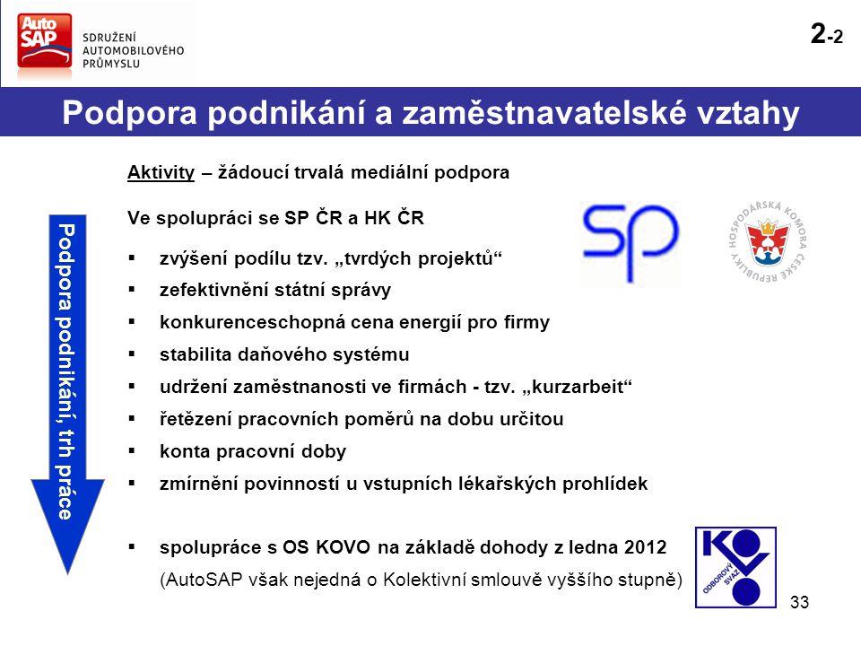 33 Aktivity – žádoucí trvalá mediální podpora Ve spolupráci se SP ČR a HK ČR  zvýšení podílu tzv.