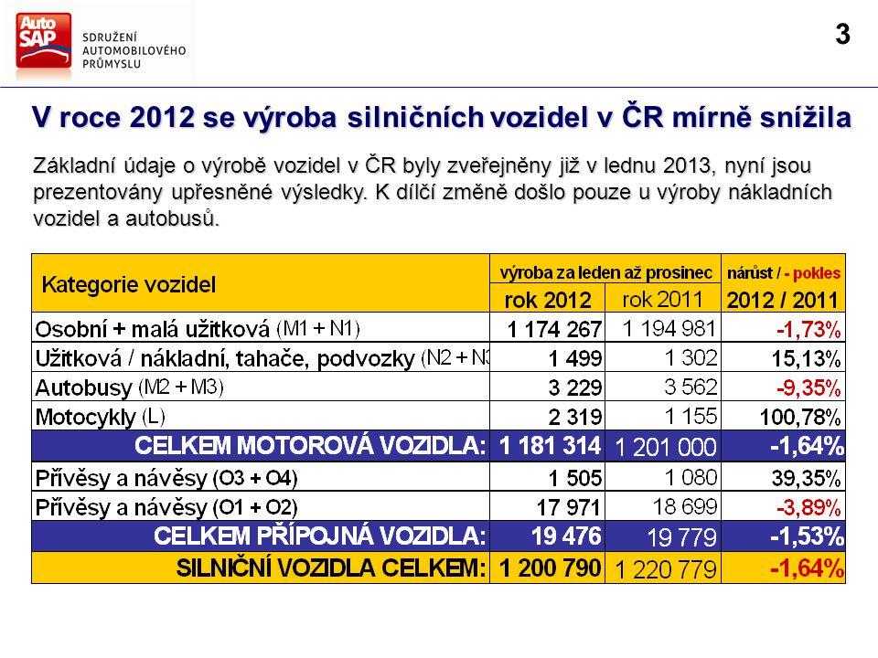 V roce 2012 se výroba silničních vozidel v ČR mírně snížila Základní údaje o výrobě vozidel v ČR byly zveřejněny již v lednu 2013, nyní jsou prezentovány upřesněné výsledky.