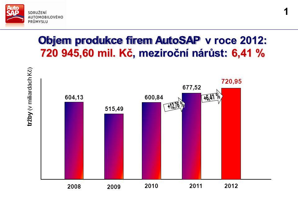 Směry hlavních činností AutoSAP Strategie AutoSAP pro další období Objem produkce firem AutoSAP v roce 2012: 720 945,60 mil.