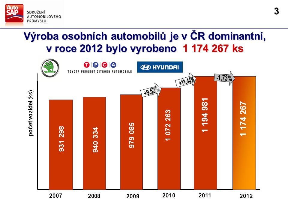 Výroba osobních automobilů je v ČR dominantní, v roce 2012 bylo vyrobeno 1 174 267 ks 2008 2009 20112010 2007 931 298 940 334 979 085 1 072 263 1 194 981 počet vozidel (ks) 2012 1 174 267 3