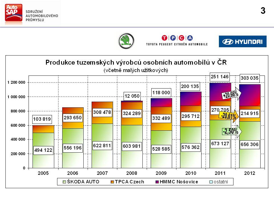 Výroba autobusů po růstu v roce 2011 v roce 2012 poklesla o 9,35 % na celkovou roční produkci 3 229 ks 20082009 20112010 2007 3 182 3 496 3 067 2 711 3 562 počet vozidel (ks) 2012 3 229 3