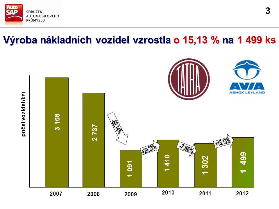 Výroba nákladních vozidel vzrostla o 15,13 % na 1 499 Výroba nákladních vozidel vzrostla o 15,13 % na 1 499 ks 2008 2009 2011 2010 2007 3 168 2 737 1 091 1 410 1 302 počet vozidel (ks) 2012 1 499 3