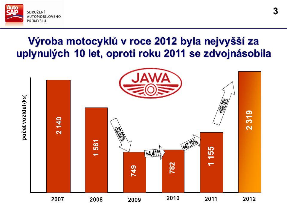 Výroba motocyklů v roce 2012 byla nejvyšší za uplynulých 10 let, oproti roku 2011 se zdvojnásobila 2008 2009 2011 2010 2007 2 140 1 561 749 782 1 155 počet vozidel (ks) 2012 2 319 3