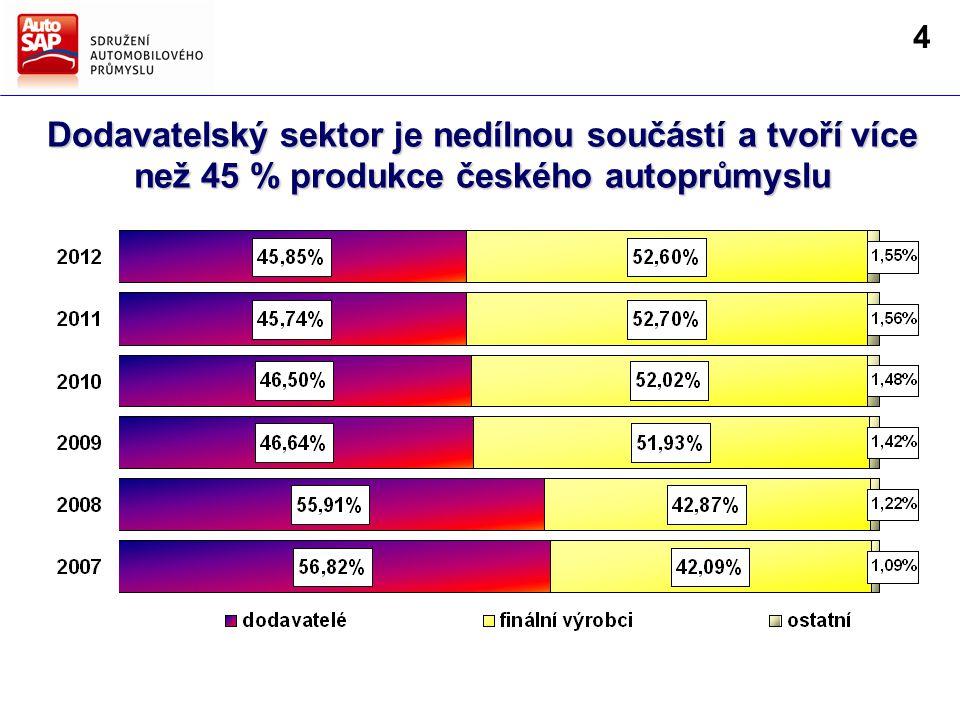 Dodavatelský sektor je nedílnou součástí a tvoří více než 45 % produkce českého autoprůmyslu 4
